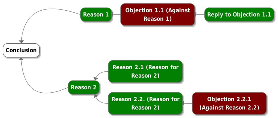 Schematic of an argument map